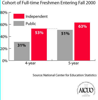 4- and 5-Year Baccalaureate Graduation Rates At Ohio Higher Education Institutions