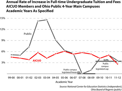 annual tuition increases