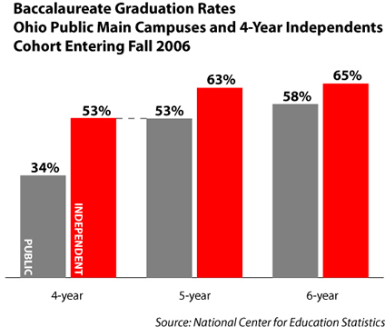 Graduation rate public-nonprofit for 2013