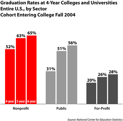 Nationally As Well In Ohio How Quickly You Graduate Depends On The Type Of College Or University Attend