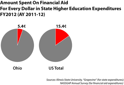 Ohio and US financial aid share