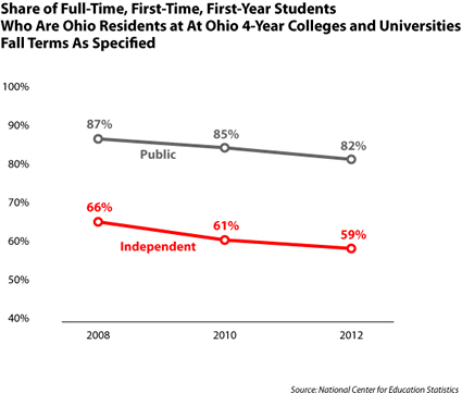 State of residence for freshmen over time
